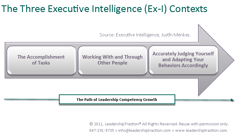 executive-intelligence-chart